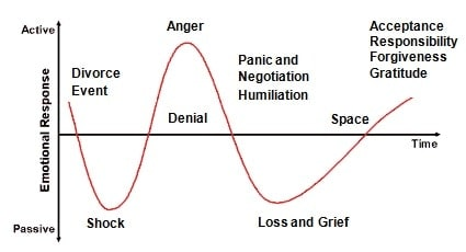 Break grief of the up 7 stages The 5