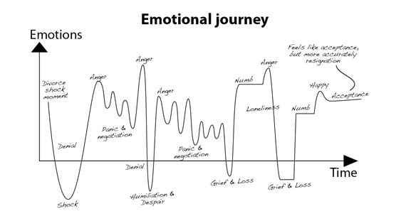 Emotional Journey - Adele Theron - Divorced and shit at it