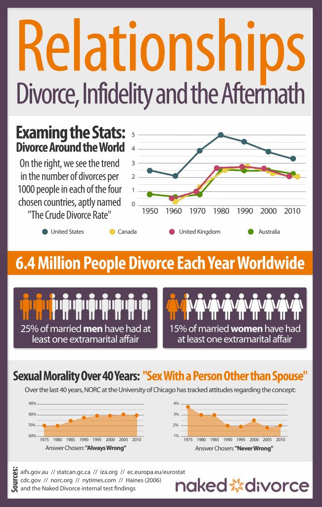 Infographic - Infidelity 2