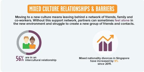 Expat Divorce Support - Mixed Culture - Naked-Divorce