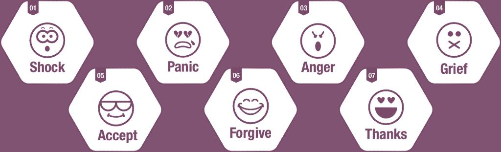 Divorce Emotions - Journey Group