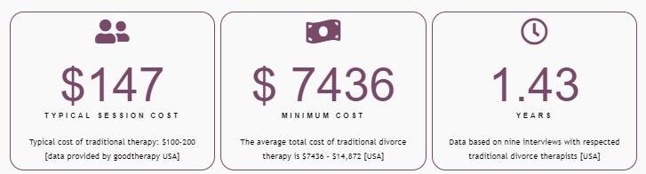 Cost of Divorce Therapy